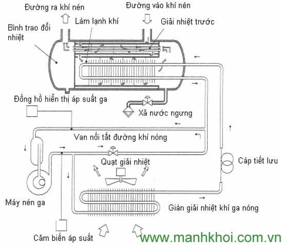 Nguyên lý hoặc động máy nén khí