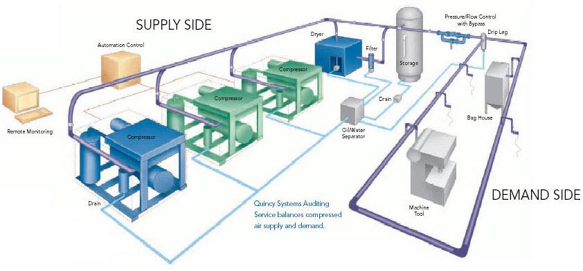 Lưu ý khi lắp đặt hệ thống máy nén khí